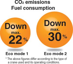 Eco mode trên xe cẩu địa hình thô